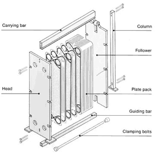 Flow diagram plate heat exchanger gallery how to guide